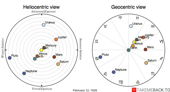 Planetary positions on February 12th, 1926 - Heliocentric and Geocentric views
