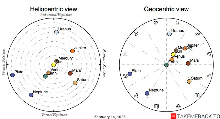 Planetary positions on February 14th, 1926 - Heliocentric and Geocentric views