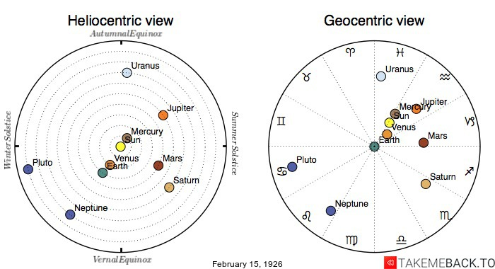 Planetary positions on February 15th, 1926 - Heliocentric and Geocentric views