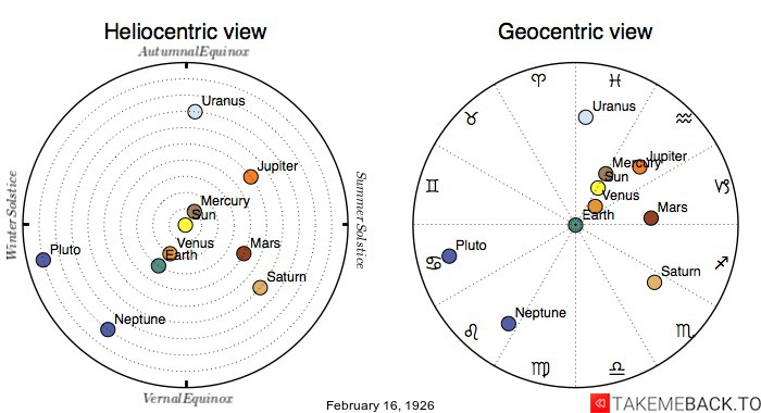 Planetary positions on February 16th, 1926 - Heliocentric and Geocentric views