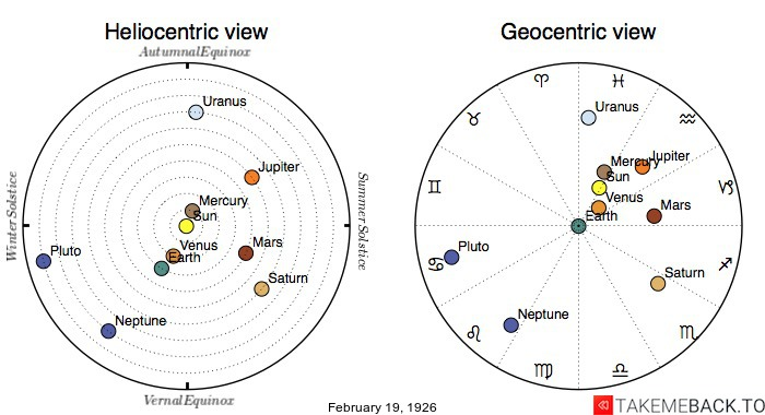 Planetary positions on February 19th, 1926 - Heliocentric and Geocentric views