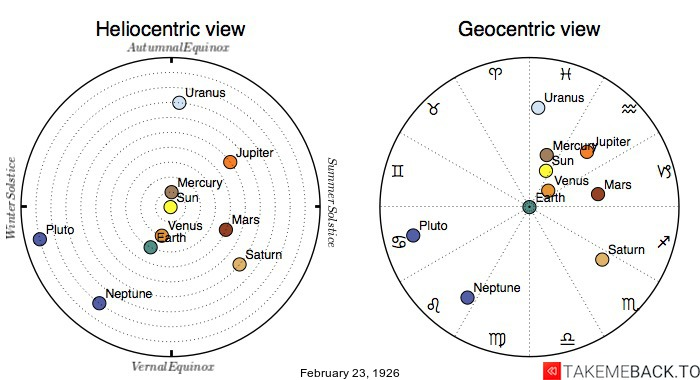 Planetary positions on February 23rd, 1926 - Heliocentric and Geocentric views