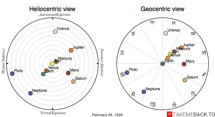 Planetary positions on February 8th, 1926 - Heliocentric and Geocentric views