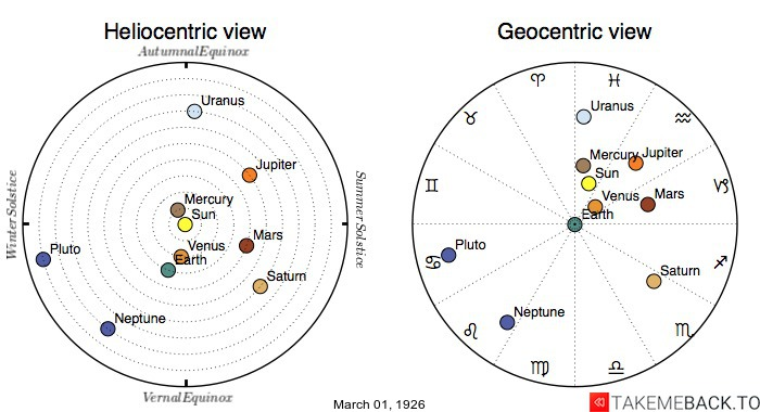Planetary positions on March 1st, 1926 - Heliocentric and Geocentric views