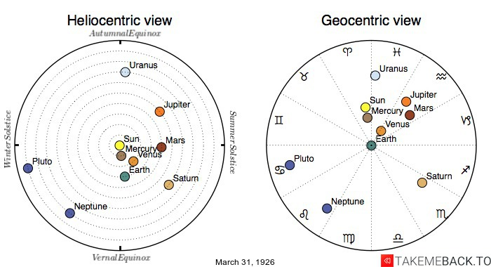 Planetary positions on March 31st, 1926 - Heliocentric and Geocentric views