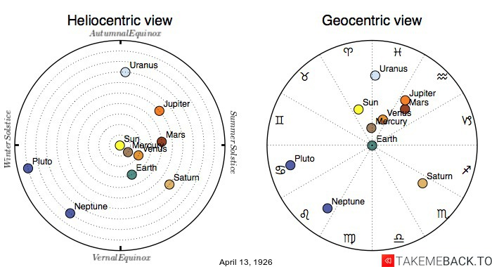 Planetary positions on April 13th, 1926 - Heliocentric and Geocentric views