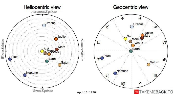 Planetary positions on April 16th, 1926 - Heliocentric and Geocentric views
