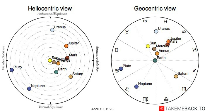 Planetary positions on April 19th, 1926 - Heliocentric and Geocentric views