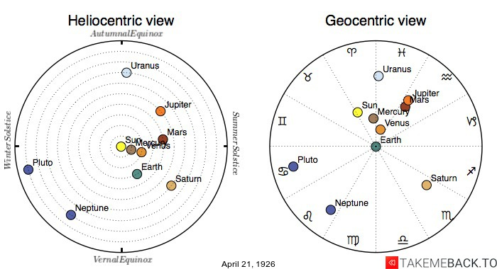Planetary positions on April 21st, 1926 - Heliocentric and Geocentric views
