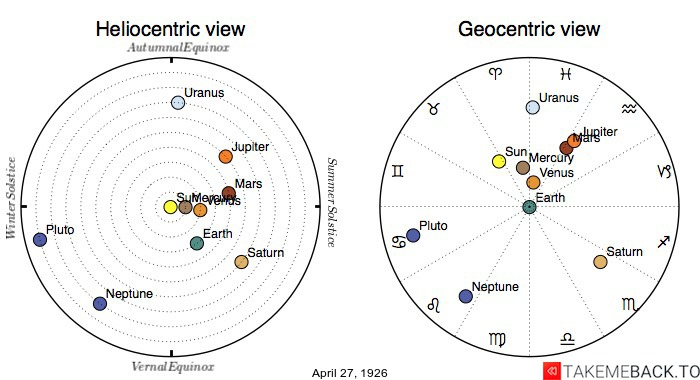 Planetary positions on April 27th, 1926 - Heliocentric and Geocentric views