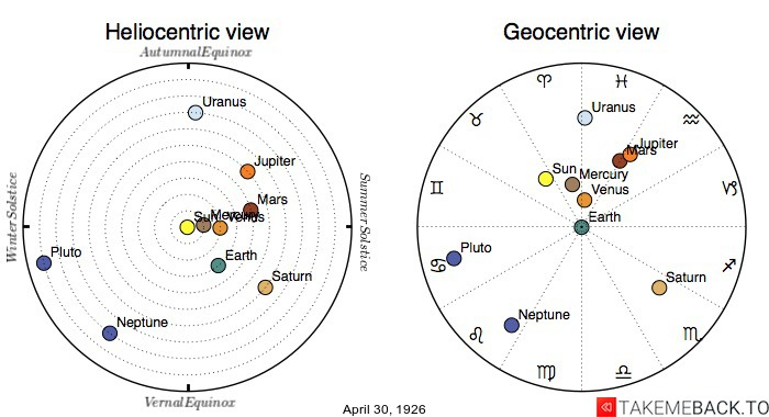 Planetary positions on April 30th, 1926 - Heliocentric and Geocentric views