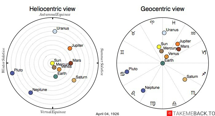 Planetary positions on April 4th, 1926 - Heliocentric and Geocentric views