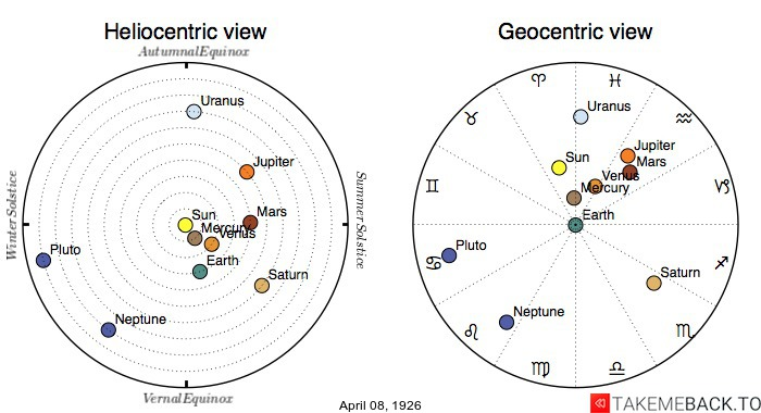 Planetary positions on April 8th, 1926 - Heliocentric and Geocentric views
