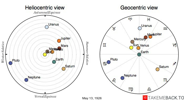 Planetary positions on May 13th, 1926 - Heliocentric and Geocentric views