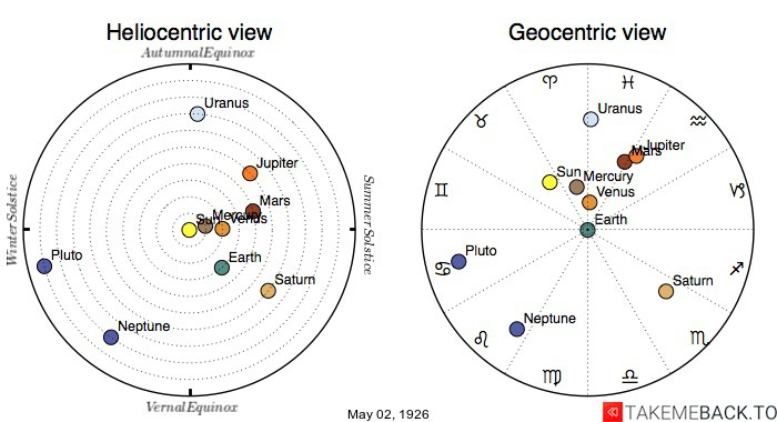 Planetary positions on May 2nd, 1926 - Heliocentric and Geocentric views