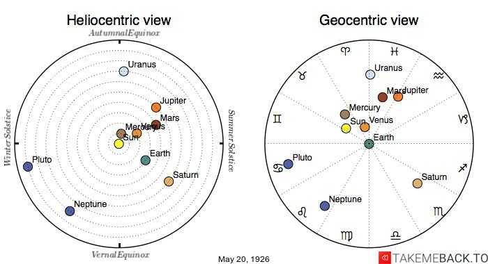 Planetary positions on May 20th, 1926 - Heliocentric and Geocentric views
