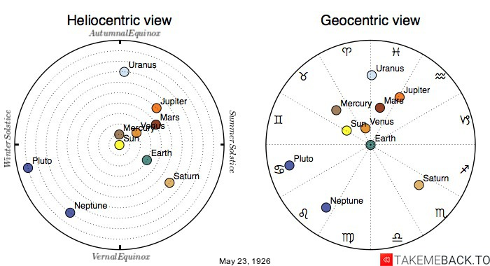 Planetary positions on May 23rd, 1926 - Heliocentric and Geocentric views