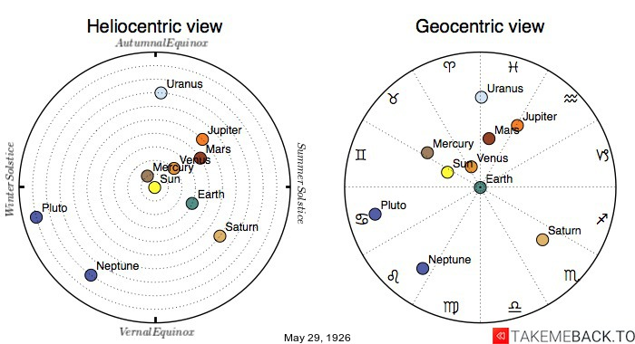 Planetary positions on May 29th, 1926 - Heliocentric and Geocentric views