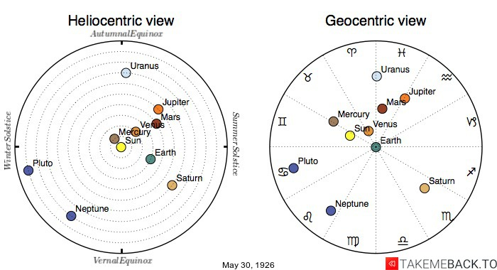 Planetary positions on May 30th, 1926 - Heliocentric and Geocentric views