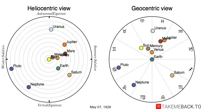 Planetary positions on May 7th, 1926 - Heliocentric and Geocentric views