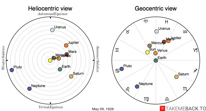 Planetary positions on May 9th, 1926 - Heliocentric and Geocentric views