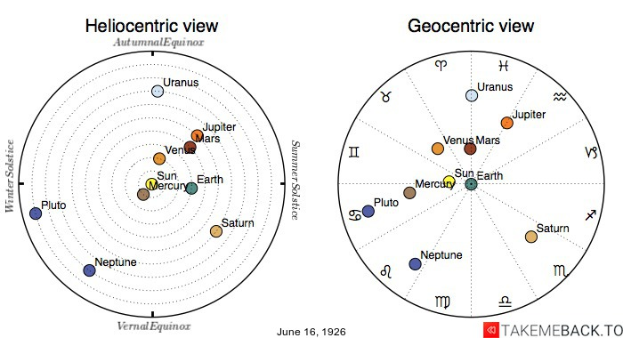 Planetary positions on June 16th, 1926 - Heliocentric and Geocentric views