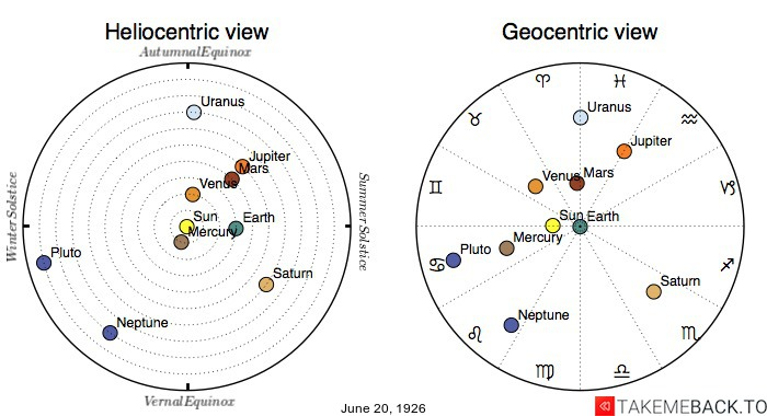 Planetary positions on June 20th, 1926 - Heliocentric and Geocentric views