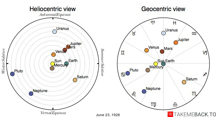 Planetary positions on June 23rd, 1926 - Heliocentric and Geocentric views