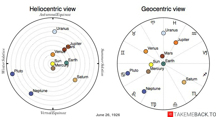 Planetary positions on June 26th, 1926 - Heliocentric and Geocentric views