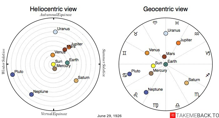 Planetary positions on June 29th, 1926 - Heliocentric and Geocentric views
