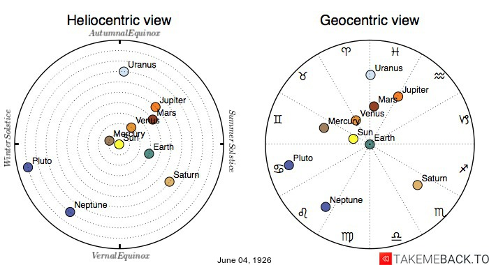 Planetary positions on June 4th, 1926 - Heliocentric and Geocentric views