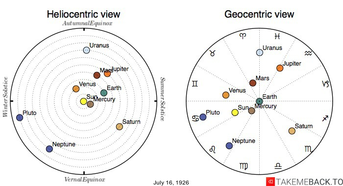 Planetary positions on July 16th, 1926 - Heliocentric and Geocentric views