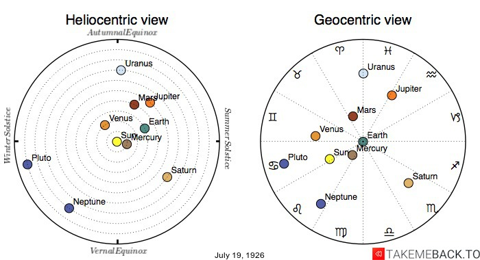 Planetary positions on July 19th, 1926 - Heliocentric and Geocentric views