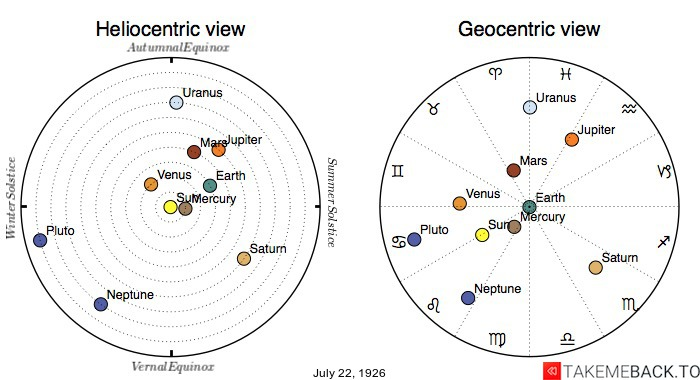 Planetary positions on July 22, 1926 - Heliocentric and Geocentric views
