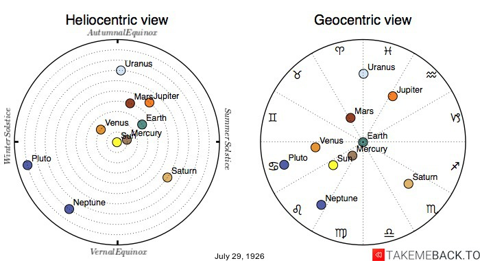 Planetary positions on July 29th, 1926 - Heliocentric and Geocentric views