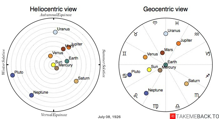 Planetary positions on July 8th, 1926 - Heliocentric and Geocentric views