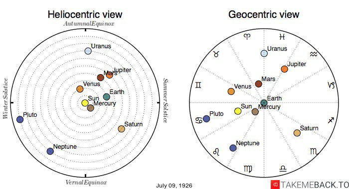 Planetary positions on July 9th, 1926 - Heliocentric and Geocentric views