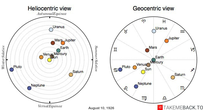 Planetary positions on August 10th, 1926 - Heliocentric and Geocentric views