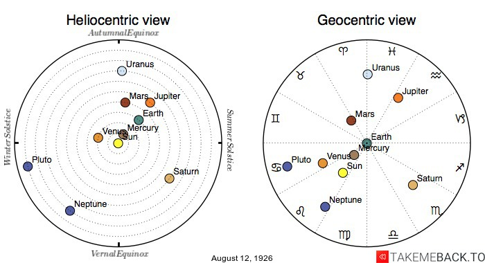Planetary positions on August 12th, 1926 - Heliocentric and Geocentric views