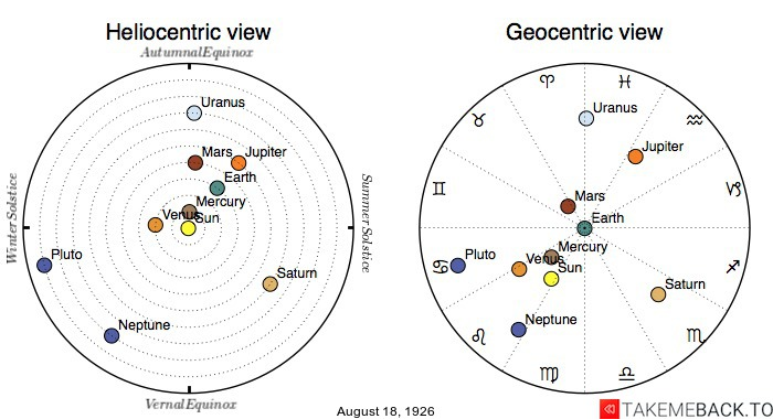 Planetary positions on August 18th, 1926 - Heliocentric and Geocentric views