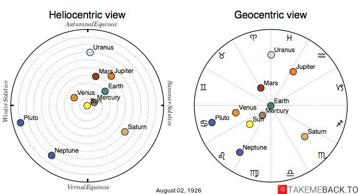 Planetary positions on August 2nd, 1926 - Heliocentric and Geocentric views