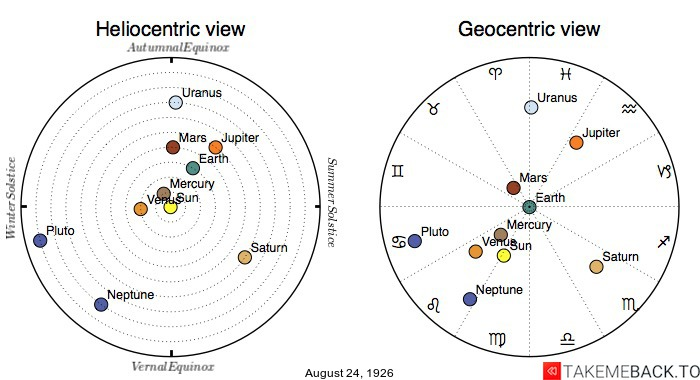 Planetary positions on August 24th, 1926 - Heliocentric and Geocentric views