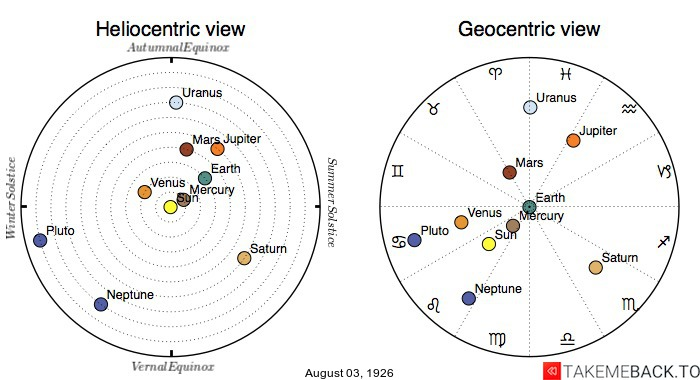Planetary positions on August 3rd, 1926 - Heliocentric and Geocentric views