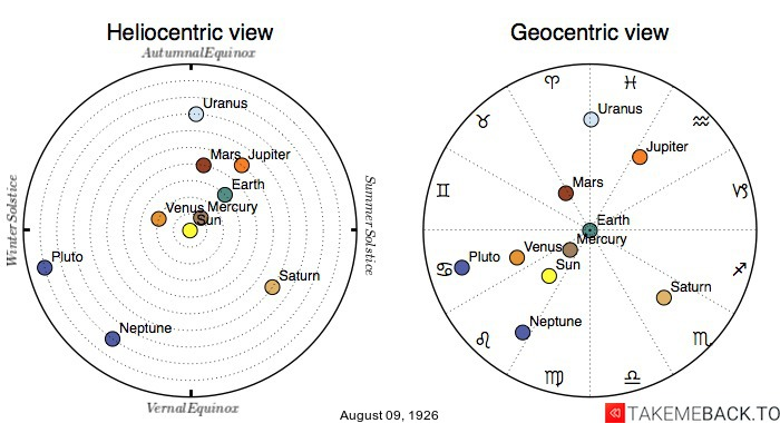 Planetary positions on August 9th, 1926 - Heliocentric and Geocentric views