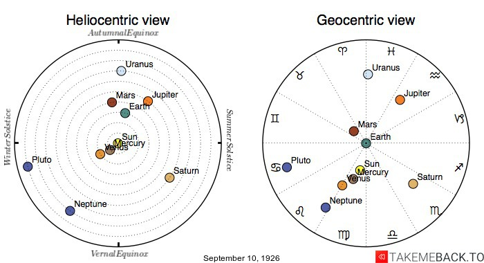 Planetary positions on September 10th, 1926 - Heliocentric and Geocentric views