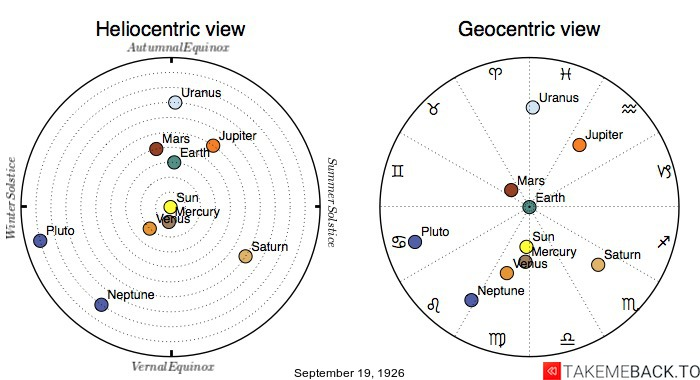 Planetary positions on September 19th, 1926 - Heliocentric and Geocentric views