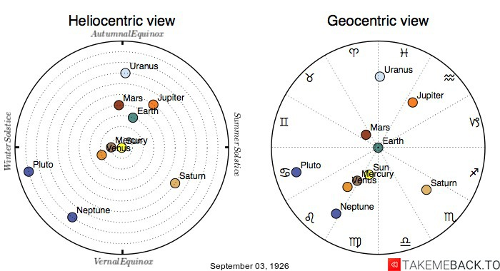 Planetary positions on September 03, 1926 - Heliocentric and Geocentric views