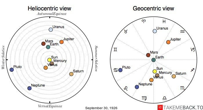 Planetary positions on September 30th, 1926 - Heliocentric and Geocentric views