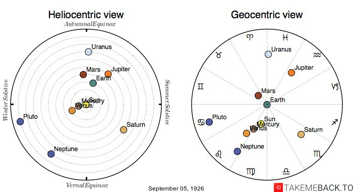 Planetary positions on September 5th, 1926 - Heliocentric and Geocentric views