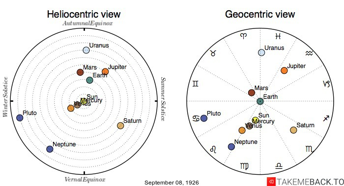 Planetary positions on September 8th, 1926 - Heliocentric and Geocentric views
